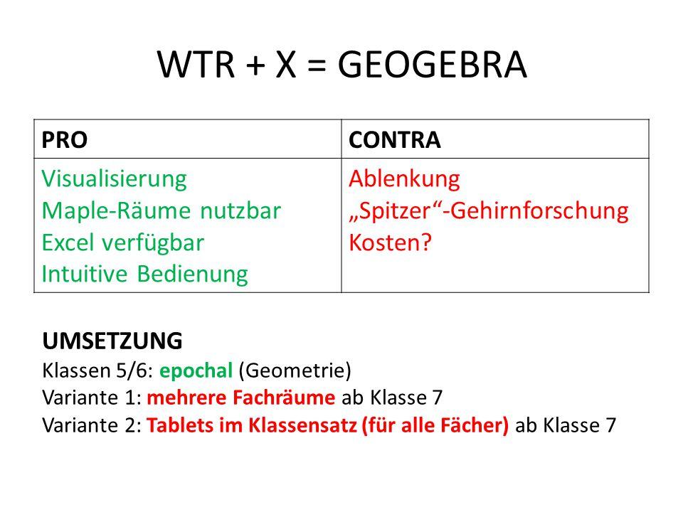 """WTR + X = GEOGEBRA PROCONTRA Visualisierung Maple-Räume nutzbar Excel verfügbar Intuitive Bedienung Ablenkung """"Spitzer""""-Gehirnforschung Kosten? UMSETZ"""
