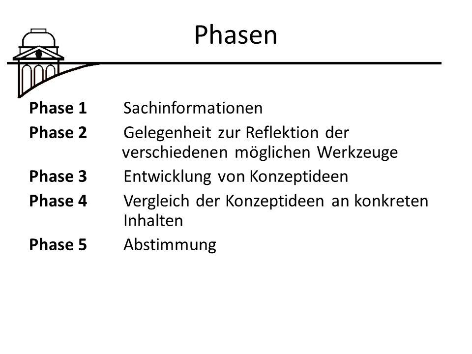 Phasen Phase 1 Sachinformationen Phase 2Gelegenheit zur Reflektion der verschiedenen möglichen Werkzeuge Phase 3Entwicklung von Konzeptideen Phase 4Vergleich der Konzeptideen an konkreten Inhalten Phase 5 Abstimmung