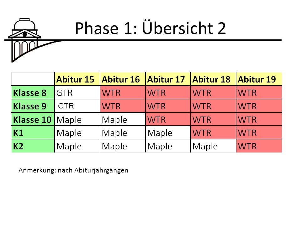 Phase 1: Übersicht 2 Anmerkung: nach Abiturjahrgängen GTR
