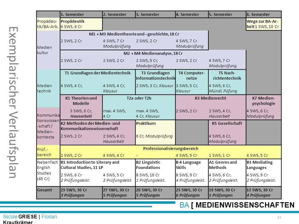 BA [ MEDIENWISSENSCHAFTEN Nicole GRIESE | Florian Krautkrämer Exemplarischer Verlaufsplan 21 1. Semester2. Semester3. Semester4. Semester5. Semester6.
