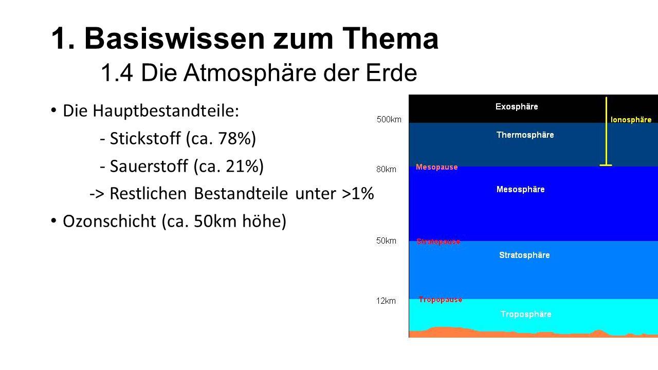 1. Basiswissen zum Thema 1.4 Die Atmosphäre der Erde Die Hauptbestandteile: - Stickstoff (ca. 78%) - Sauerstoff (ca. 21%) -> Restlichen Bestandteile u