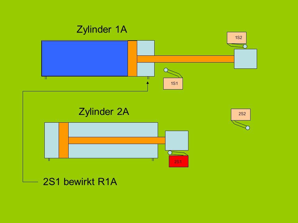 Zylinder 1A 1S1 1S2 Zylinder 2A 2S1 2S2 2S1 bewirkt R1A