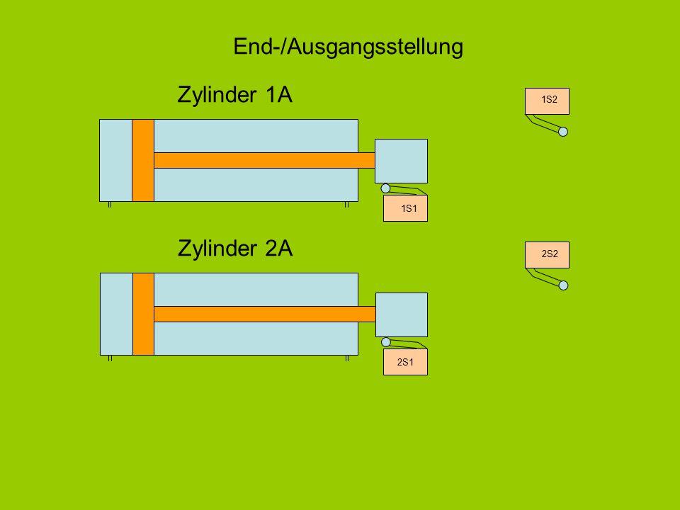 Zylinder 1A Zylinder 2A 2S1 1S1 1S2 2S2 End-/Ausgangsstellung