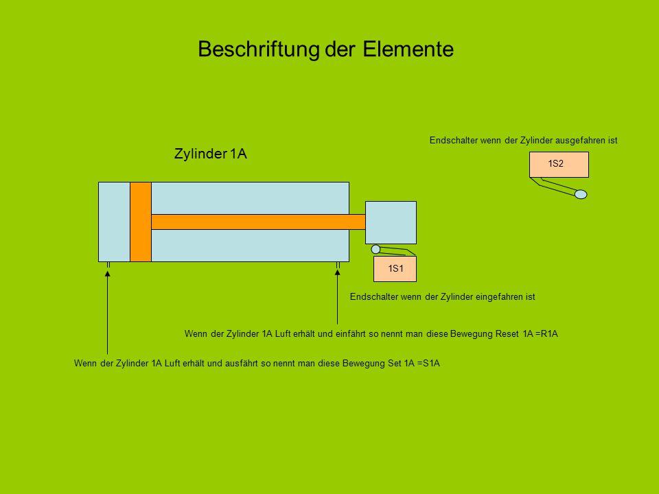 Zylinder 1A Beschriftung der Elemente 1S1 Endschalter wenn der Zylinder eingefahren ist 1S2 Endschalter wenn der Zylinder ausgefahren ist Wenn der Zyl