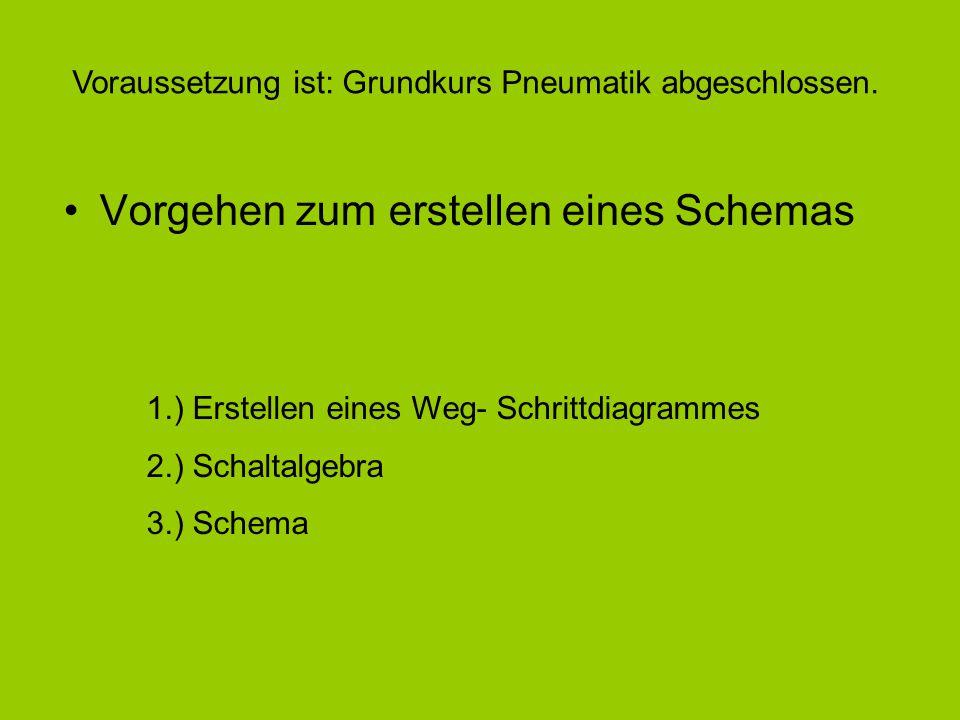 Vorgehen zum erstellen eines Schemas 1.) Erstellen eines Weg- Schrittdiagrammes 2.) Schaltalgebra 3.) Schema Voraussetzung ist: Grundkurs Pneumatik ab