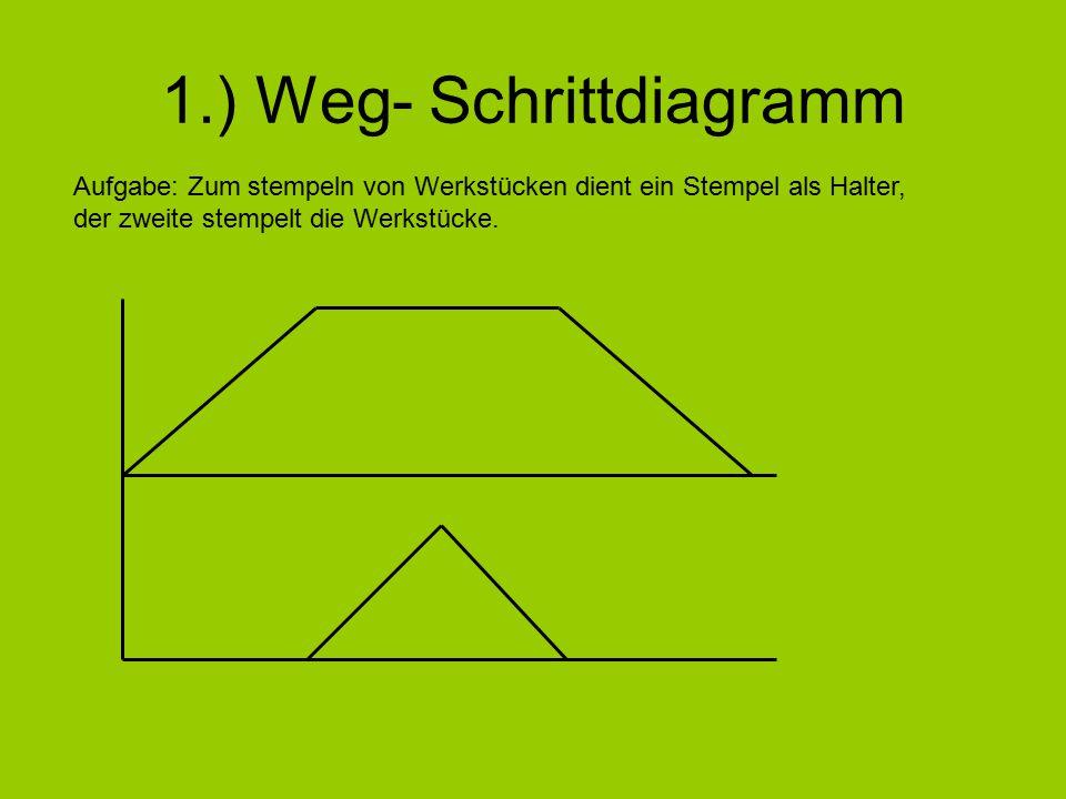 1.) Weg- Schrittdiagramm Aufgabe: Zum stempeln von Werkstücken dient ein Stempel als Halter, der zweite stempelt die Werkstücke.