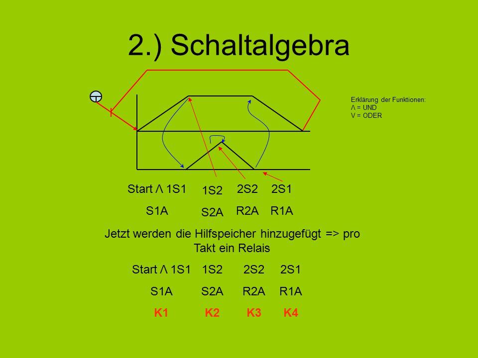 2.) Schaltalgebra Start Λ 1S1 S1A Jetzt werden die Hilfspeicher hinzugefügt => pro Takt ein Relais Start Λ 1S1 S1A K1 1S2 S2A K2 2S2 R2A K3 2S1 R1A K4