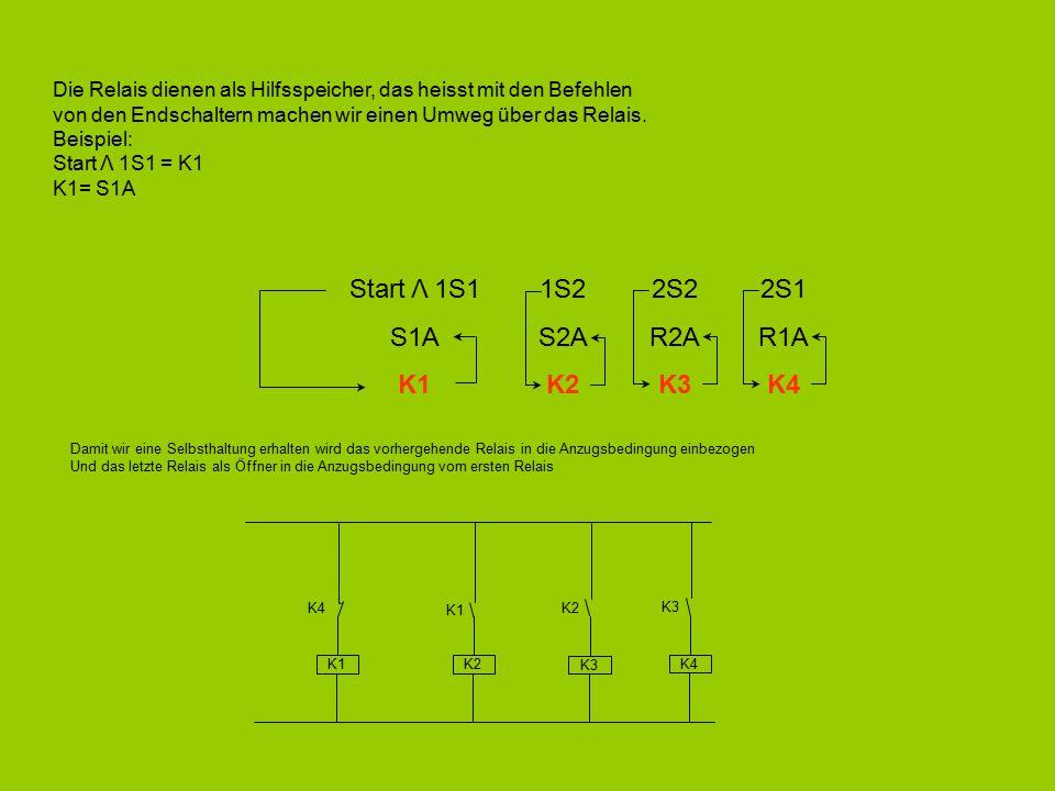 Die Relais dienen als Hilfsspeicher, das heisst mit den Befehlen von den Endschaltern machen wir einen Umweg über das Relais. Beispiel: Start Λ 1S1 =