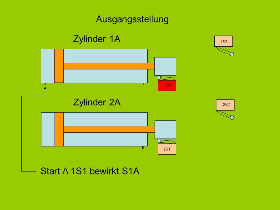 Zylinder 1A Zylinder 2A 2S1 1S1 1S2 2S2 Ausgangsstellung Start Λ 1S1 bewirkt S1A