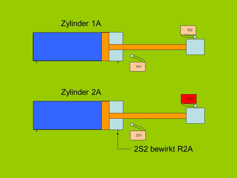 Zylinder 1A 1S1 1S2 Zylinder 2A 2S1 2S2 2S2 bewirkt R2A