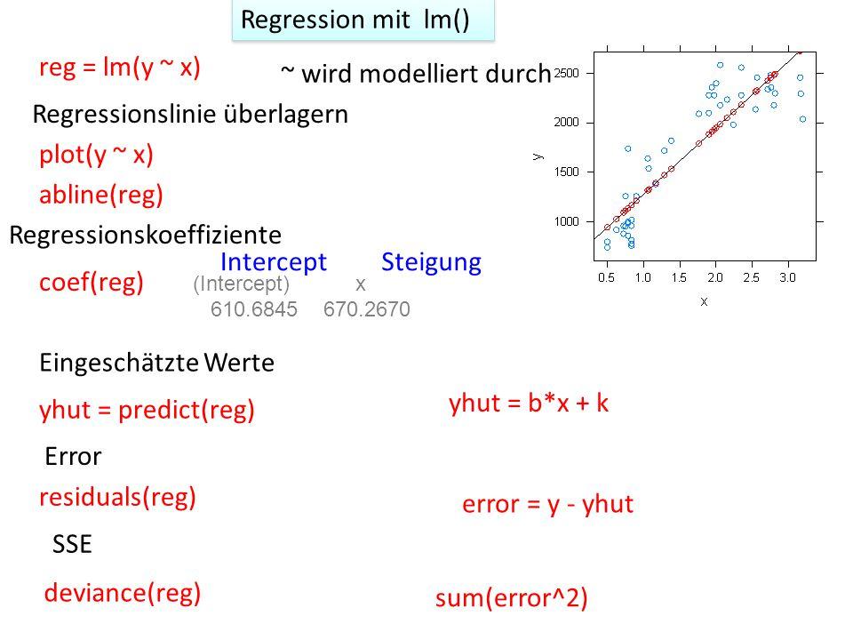reg = lm(y ~ x) abline(reg) plot(y ~ x) ~ wird modelliert durch Regression mit lm() Regressionslinie überlagern Regressionskoeffiziente Eingeschätzte Werte Error residuals(reg) yhut = predict(reg) yhut = b*x + k error = y - yhut SSE deviance(reg) sum(error^2) coef(reg) (Intercept) x 610.6845 670.2670 InterceptSteigung