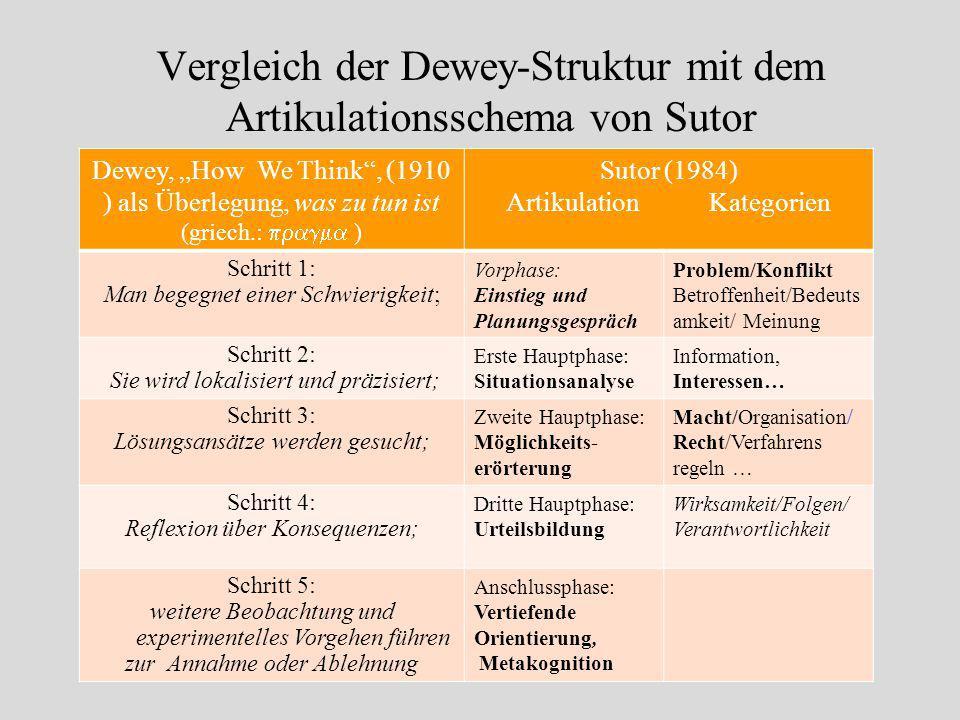 Der Forschungs-/Lernprozess hat nach Dewey folgende allgemeine Struktur: Schritt 1: Man begegnet einer Schwierigkeit, Schritt 2: Sie wird lokalisiert