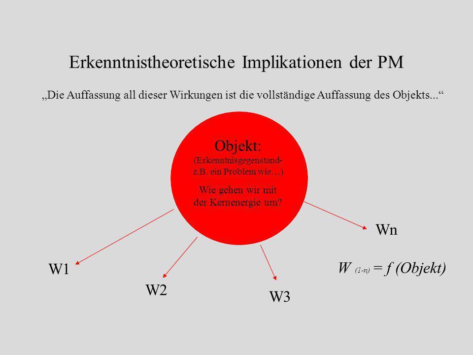 """Beispiel Atomenergie: """"Die Auffassung all dieser Wirkungen ist die vollständige Auffassung des Objekts!"""" W1:Atomkraftwerke als Brückentechnologie so l"""