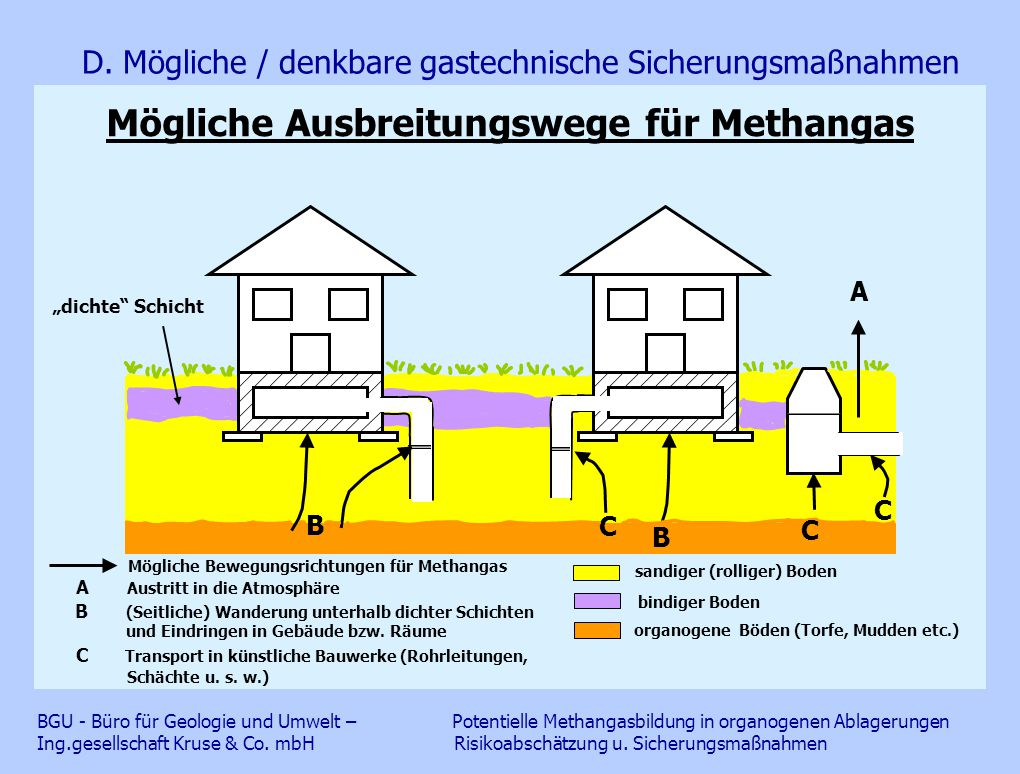 Mögliche Ausbreitungswege für Methangas D. Mögliche / denkbare gastechnische Sicherungsmaßnahmen BGU - Büro für Geologie und Umwelt – Potentielle Meth