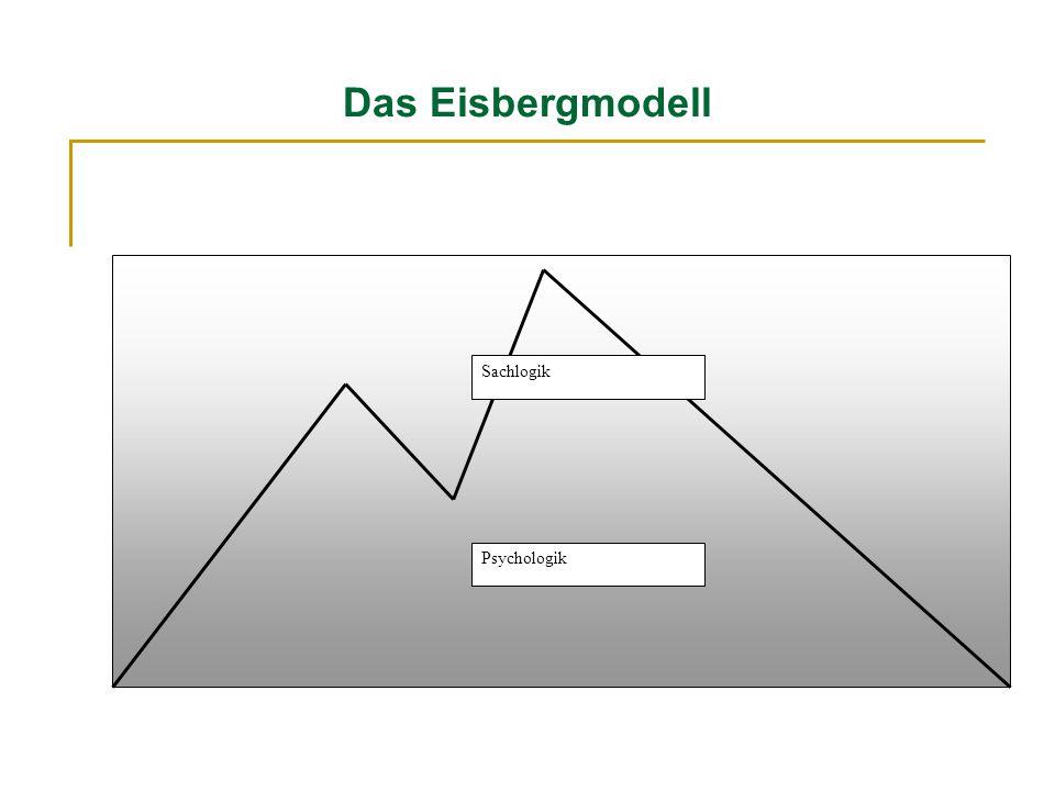 Das Eisbergmodell Sachlogik Psychologik