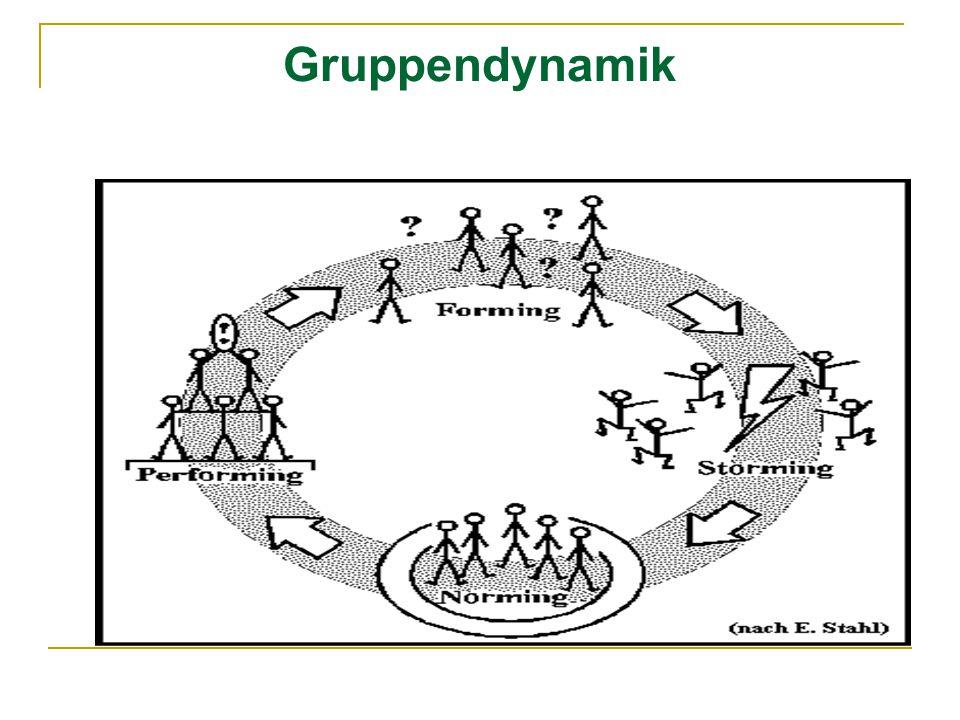 Gruppendynamik