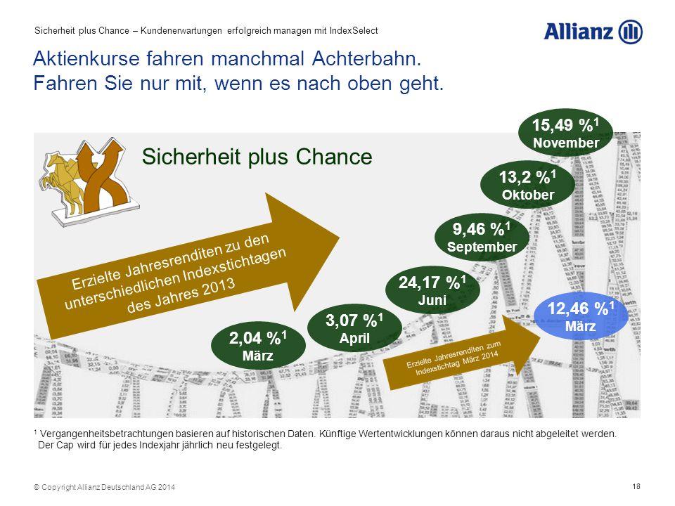 18 © Copyright Allianz Deutschland AG 2014 9,46 % 1 September Sicherheit plus Chance Erzielte Jahresrenditen zu den unterschiedlichen Indexstichtagen