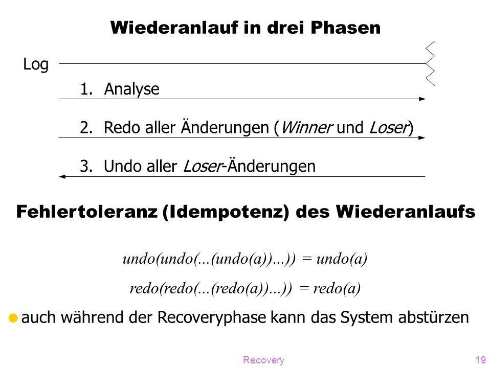 Recovery19 Wiederanlauf in drei Phasen Log 1.Analyse 2. Redo aller Änderungen (Winner und Loser) 3. Undo aller Loser-Änderungen Fehlertoleranz (Idempo
