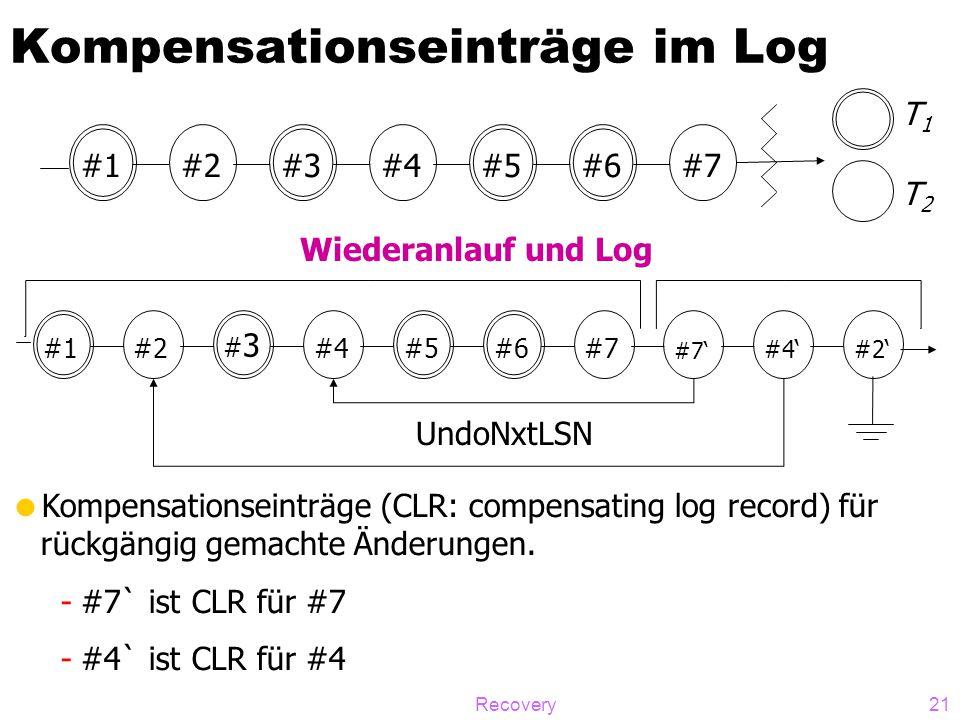 Recovery21 Kompensationseinträge im Log #1#6#5#3#4#2#7 T1T1 T2T2 #1#6#5 #3#3 #4#2#7 #7' #2'#4' UndoNxtLSN Wiederanlauf und Log  Kompensationseinträge