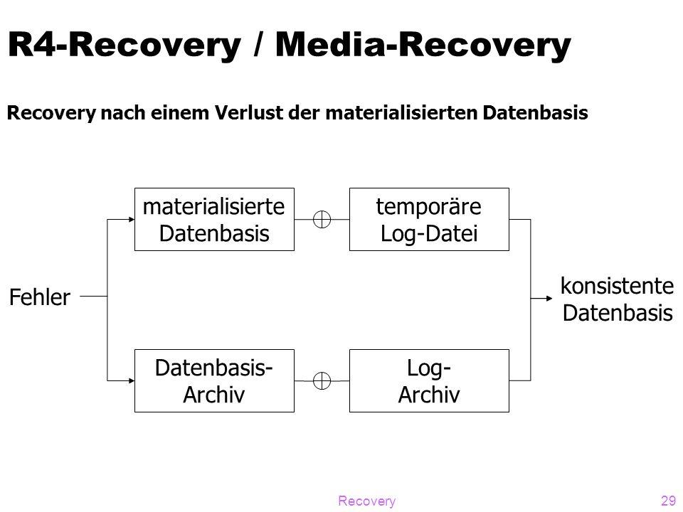 Recovery29 R4-Recovery / Media-Recovery Recovery nach einem Verlust der materialisierten Datenbasis materialisierte Datenbasis Datenbasis- Archiv Log-