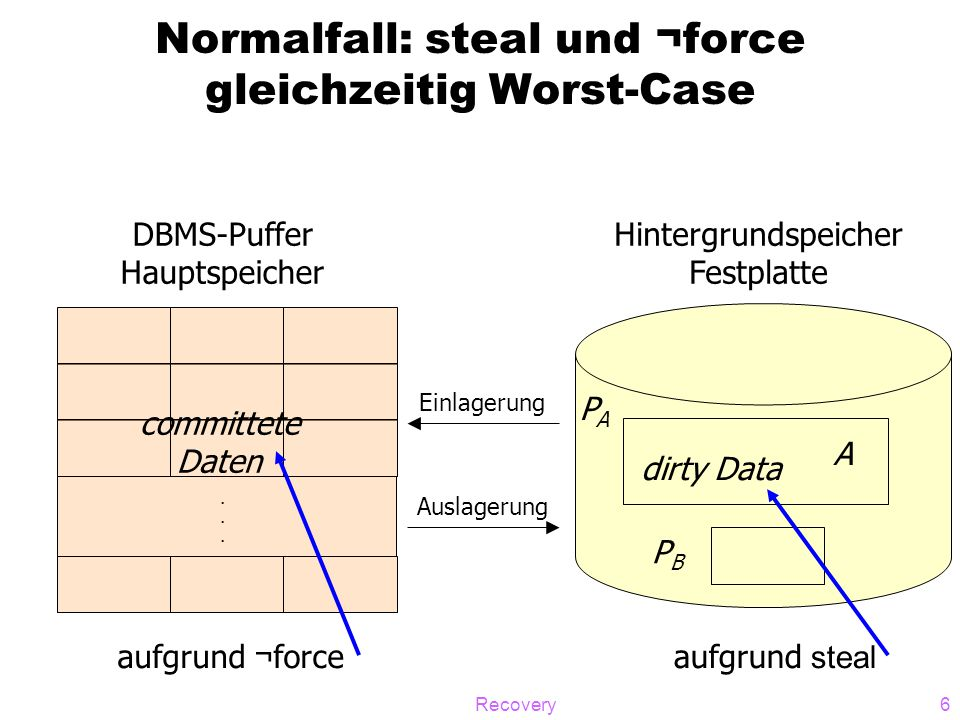 Recovery6 Normalfall: steal und ¬force gleichzeitig Worst-Case...... DBMS-Puffer Hauptspeicher committete Daten dirty Data PAPA PBPB Hintergrundspeich