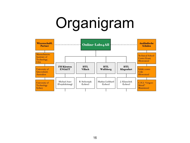 Organigram 16