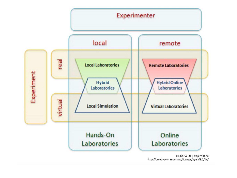 Methodologischer Ansatz Technologie- und Wissenstransfer iLab Shared Architecture, LabView, Interfaces Peer-Based Learning SchülerInnen innerhalb der eigenen Schule und schuldübergreifend Praktikum Für SchülerInnen und StudentInnen um Thema wie Online Engineering, iLab Shared Architecture, LabView zu vertiefen 15