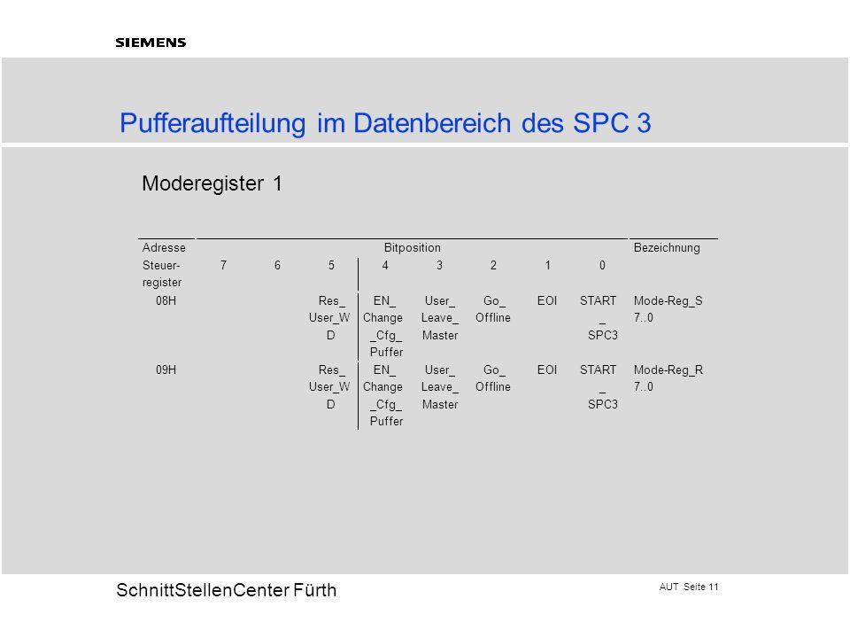 AUT Seite 11 20 SchnittStellenCenter Fürth Moderegister 1 Pufferaufteilung im Datenbereich des SPC 3
