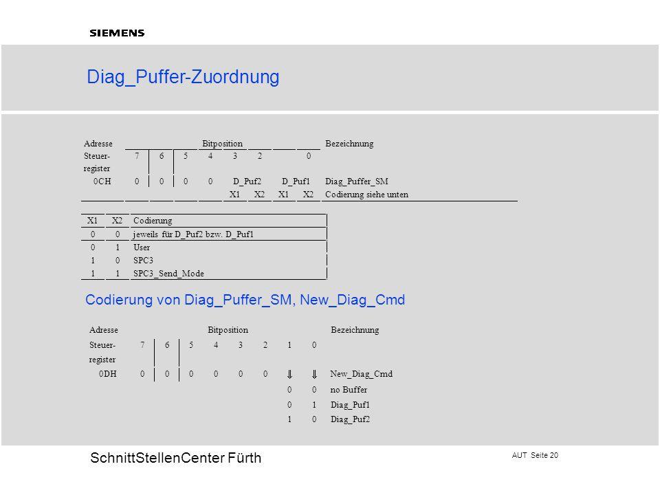 AUT Seite 20 20 SchnittStellenCenter Fürth Diag_Puffer-Zuordnung Codierung von Diag_Puffer_SM, New_Diag_Cmd