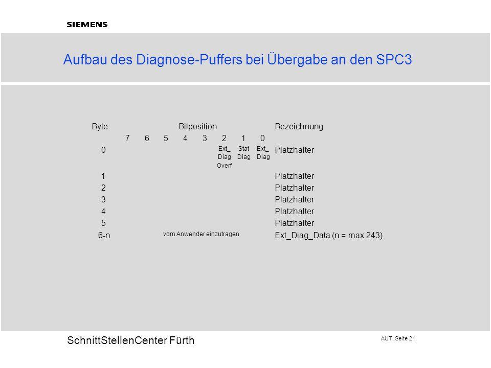 AUT Seite 21 20 SchnittStellenCenter Fürth Aufbau des Diagnose-Puffers bei Übergabe an den SPC3