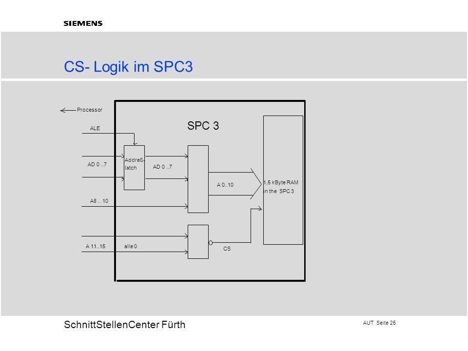 AUT Seite 25 20 SchnittStellenCenter Fürth CS- Logik im SPC3 ALE AD 0..7 Processor SPC 3 A8.. 10 A 0..10 CS 1,5 kByte RAM in the SPC 3 A 11..15 alle 0