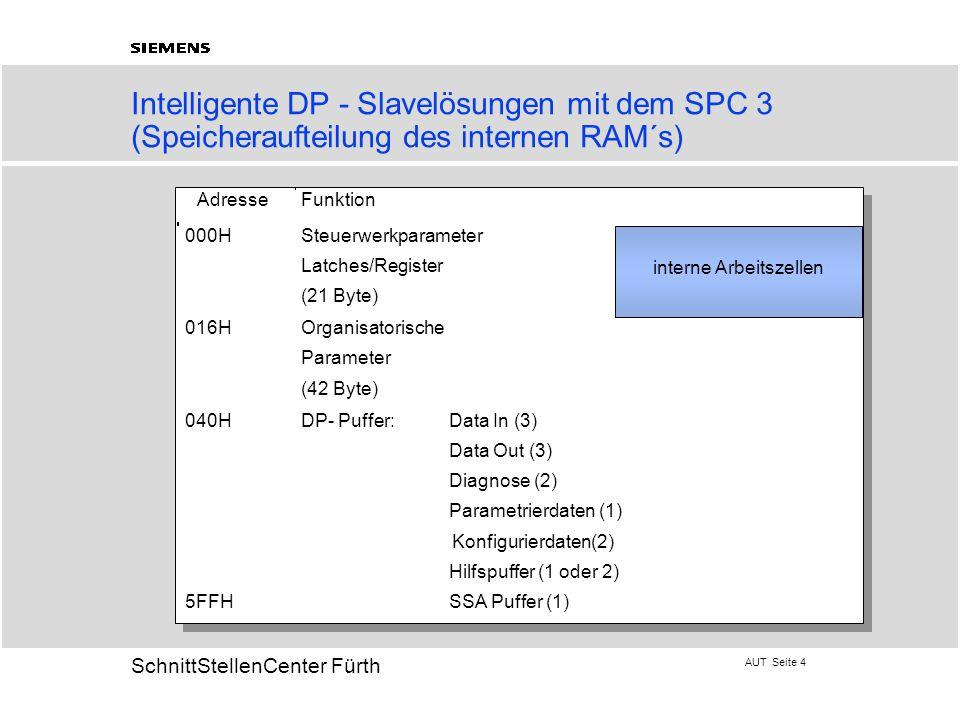 AUT Seite 45 20 SchnittStellenCenter Fürth Intelligente Slavelösungen mit dem SPC 4 (Speicheraufteilung 1) 0H 1FFH 200H 2FFH 300H 3FFH 0H 5FFH 1,5 kB RAM Latches 512 Byte allgemeine Parameter, SAP-Liste 256 Byte Steuerwerk Parameter 256 Byte Speicherfenster Mikro- Prozessor SPC4 B a s e p o i n t e r