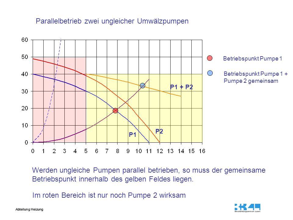 Abteilung Heizung Betriebspunkt Pumpe 1 Betriebspunkt Pumpe 1 + Pumpe 2 gemeinsam Parallelbetrieb zwei ungleicher Umwälzpumpen Werden ungleiche Pumpen