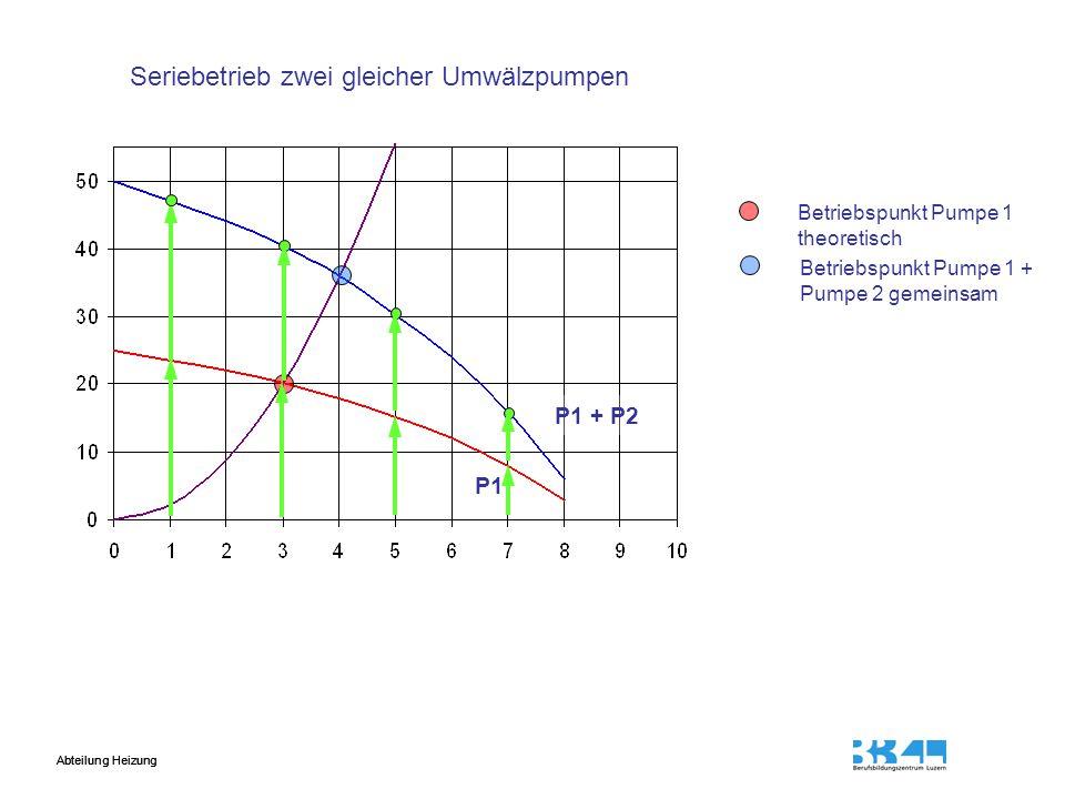 Abteilung Heizung Betriebspunkt Pumpe 1 theoretisch Betriebspunkt Pumpe 1 + Pumpe 2 gemeinsam Seriebetrieb zwei gleicher Umwälzpumpen P1 + P2 P1