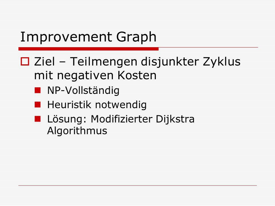 Improvement Graph  Ziel – Teilmengen disjunkter Zyklus mit negativen Kosten NP-Vollständig Heuristik notwendig Lösung: Modifizierter Dijkstra Algorit