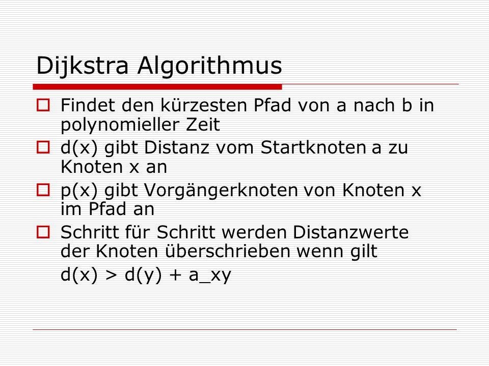 Dijkstra Algorithmus  Findet den kürzesten Pfad von a nach b in polynomieller Zeit  d(x) gibt Distanz vom Startknoten a zu Knoten x an  p(x) gibt Vorgängerknoten von Knoten x im Pfad an  Schritt für Schritt werden Distanzwerte der Knoten überschrieben wenn gilt d(x) > d(y) + a_xy