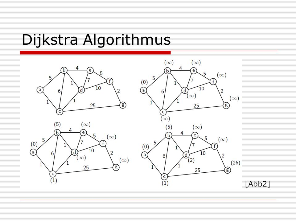 Dijkstra Algorithmus [Abb2]