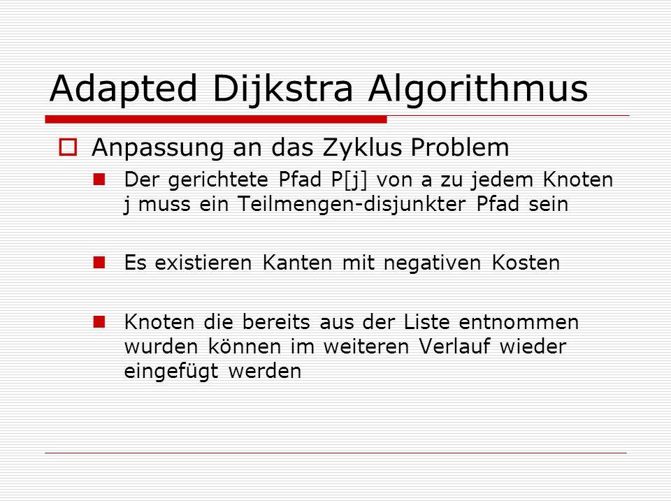 Adapted Dijkstra Algorithmus  Anpassung an das Zyklus Problem Der gerichtete Pfad P[j] von a zu jedem Knoten j muss ein Teilmengen-disjunkter Pfad sein Es existieren Kanten mit negativen Kosten Knoten die bereits aus der Liste entnommen wurden können im weiteren Verlauf wieder eingefügt werden