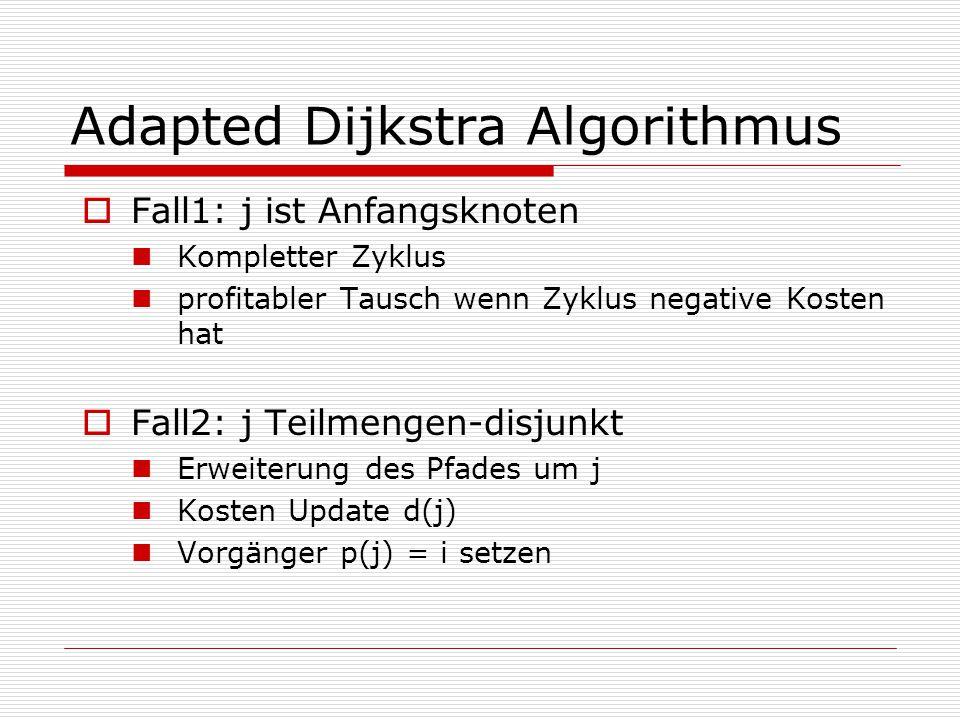 Adapted Dijkstra Algorithmus  Fall1: j ist Anfangsknoten Kompletter Zyklus profitabler Tausch wenn Zyklus negative Kosten hat  Fall2: j Teilmengen-disjunkt Erweiterung des Pfades um j Kosten Update d(j) Vorgänger p(j) = i setzen