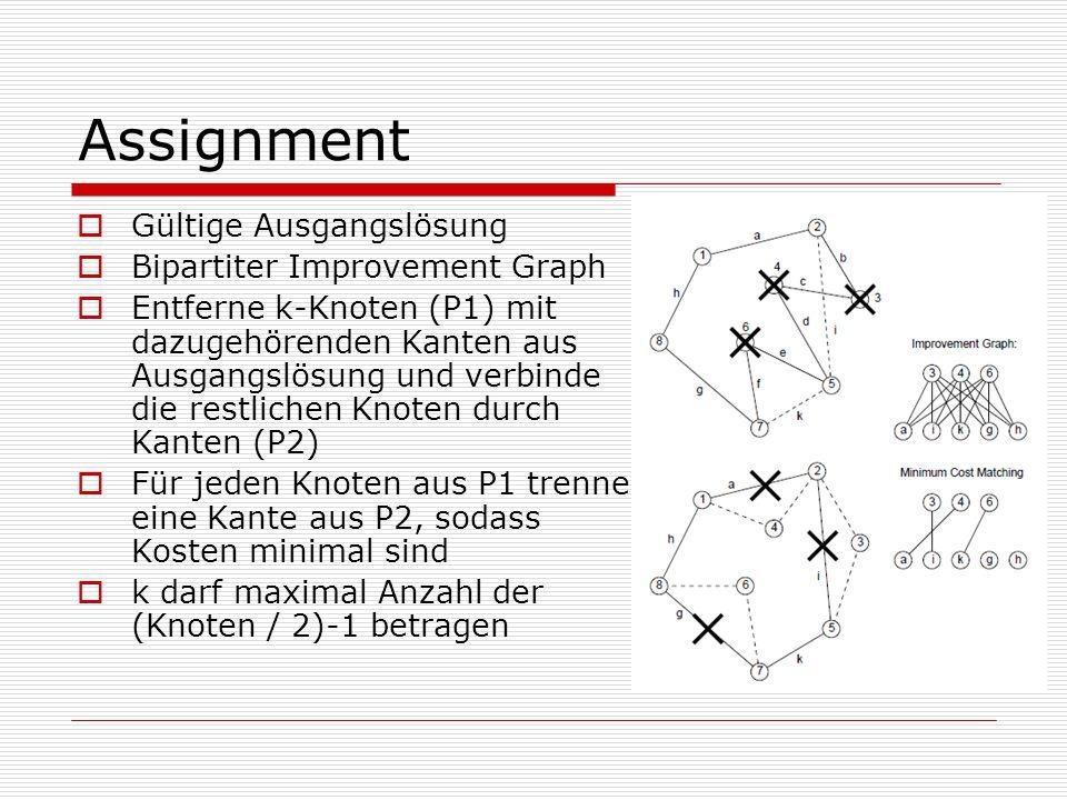 Assignment  Gültige Ausgangslösung  Bipartiter Improvement Graph  Entferne k-Knoten (P1) mit dazugehörenden Kanten aus Ausgangslösung und verbinde die restlichen Knoten durch Kanten (P2)  Für jeden Knoten aus P1 trenne eine Kante aus P2, sodass Kosten minimal sind  k darf maximal Anzahl der (Knoten / 2)-1 betragen