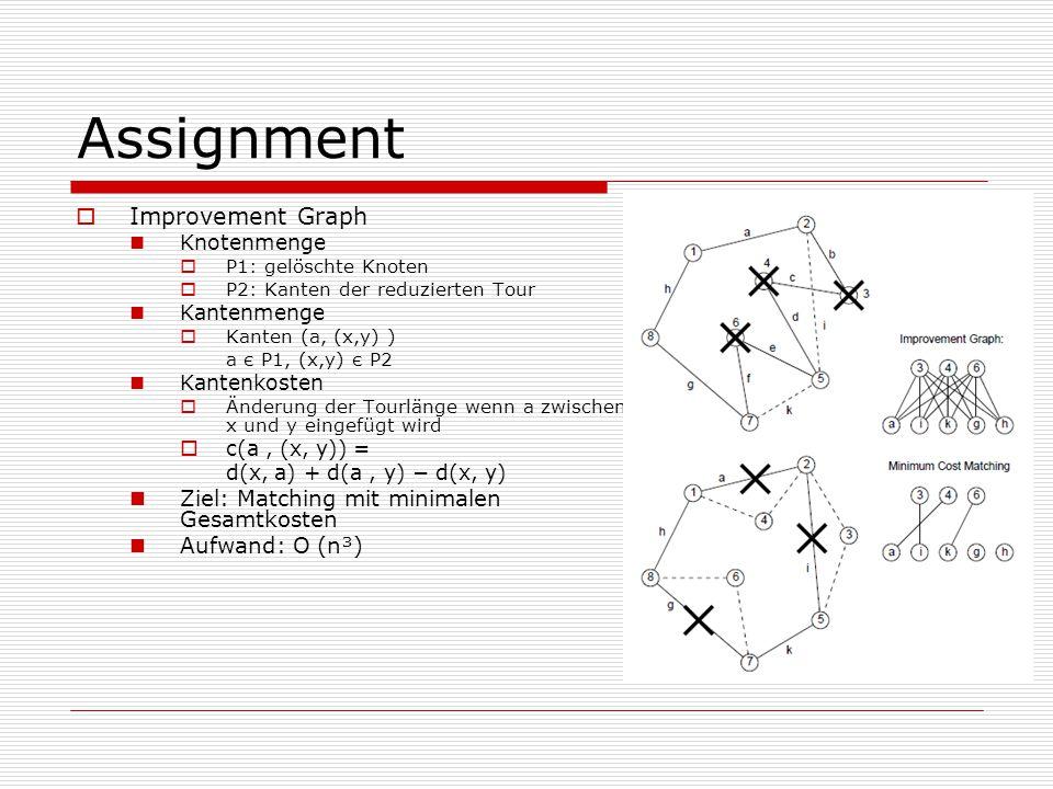 Assignment  Improvement Graph Knotenmenge  P1: gelöschte Knoten  P2: Kanten der reduzierten Tour Kantenmenge  Kanten (a, (x,y) ) a є P1, (x,y) є P2 Kantenkosten  Änderung der Tourlänge wenn a zwischen x und y eingefügt wird  c(a, (x, y)) = d(x, a) + d(a, y) − d(x, y) Ziel: Matching mit minimalen Gesamtkosten Aufwand: O (n³)