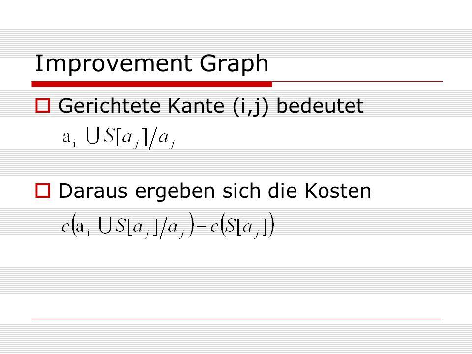 Improvement Graph  Gerichtete Kante (i,j) bedeutet  Daraus ergeben sich die Kosten