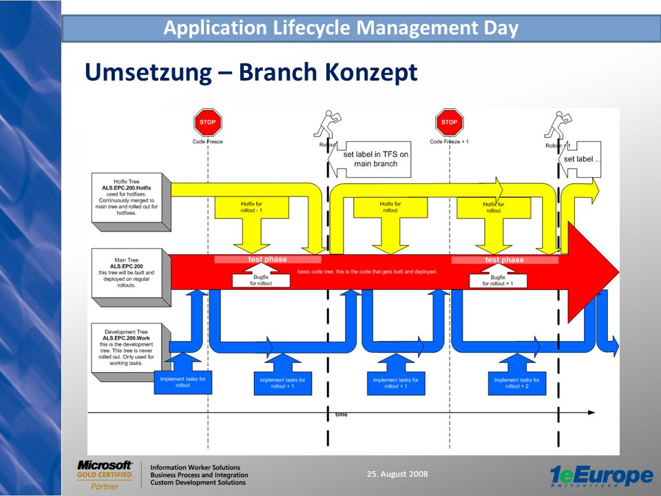 Application Lifecycle Management Day 25. August 2008 Umsetzung – Branch Konzept