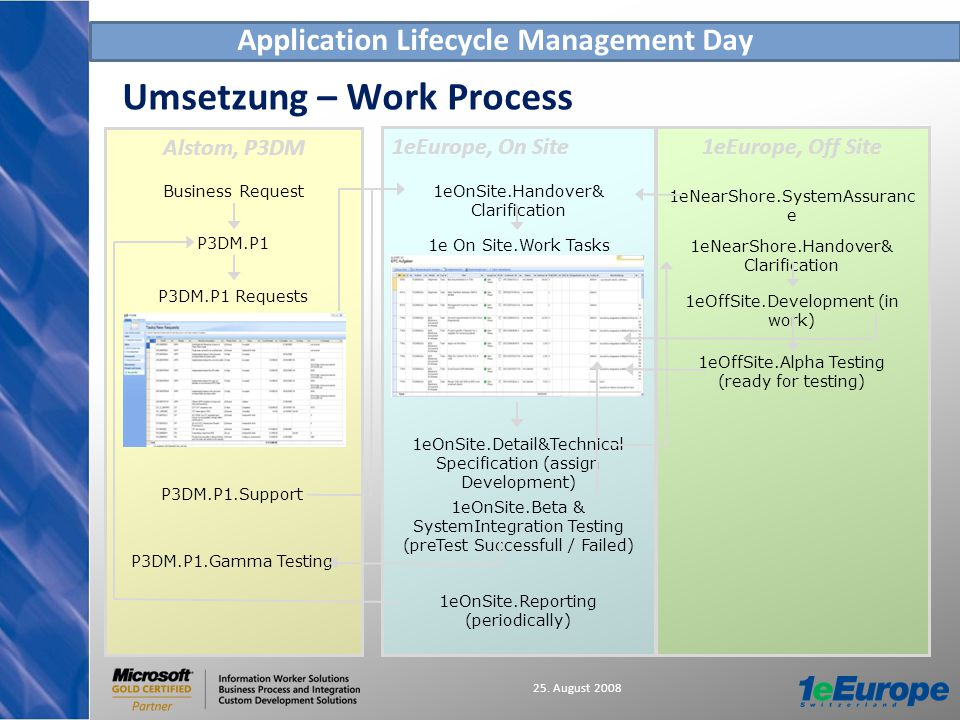 Application Lifecycle Management Day 25. August 2008 Umsetzung – Work Process 1eEurope, Off Site1eEurope, On Site Alstom, P3DM Business Request P3DM.P