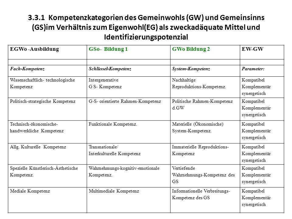 3.3.1 Kompetenzkategorien des Gemeinwohls (GW) und Gemeinsinns (GS)im Verhältnis zum Eigenwohl(EG) als zweckadäquate Mittel und Identifizierungspotenz