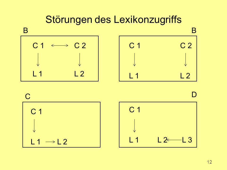 Störungen des Lexikonzugriffs 12 C 2C 1 L 2L 1 C 1 L 2L 1 L 3L 2L 1 C 1 C 2 L 2L 1 BB C D