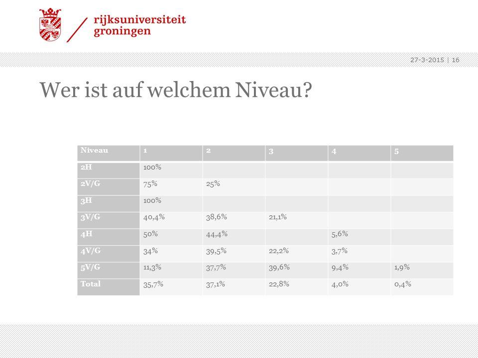 Wer ist auf welchem Niveau? Niveau12345 2H100% 2V/G75%25% 3H100% 3V/G40,4%38,6%21,1% 4H50%44,4% 5,6% 4V/G34%39,5%22,2%3,7% 5V/G11,3%37,7%39,6%9,4%1,9%