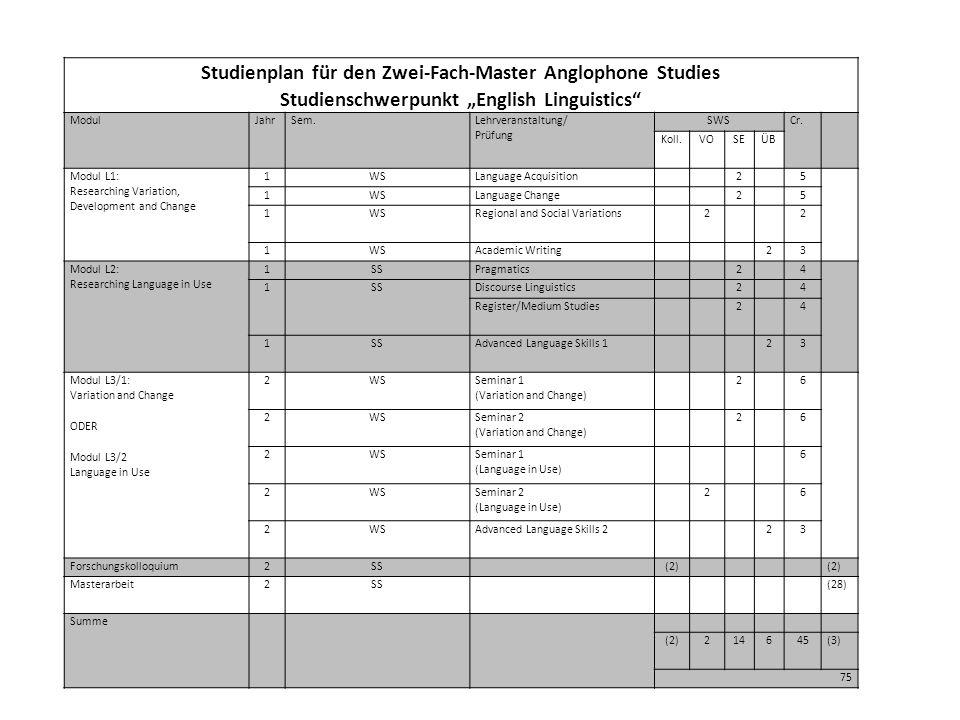 """Studienplan für den Zwei-Fach-Master Anglophone Studies Studienschwerpunkt """"English Linguistics ModulJahrSem."""