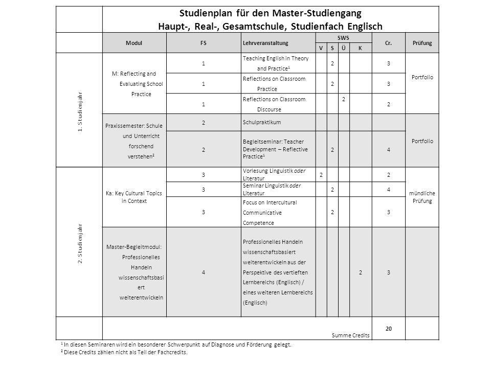Studienplan für den Master-Studiengang Haupt-, Real-, Gesamtschule, Studienfach Englisch ModulFSLehrveranstaltung SWS Cr.Prüfung VS Ü K 1.