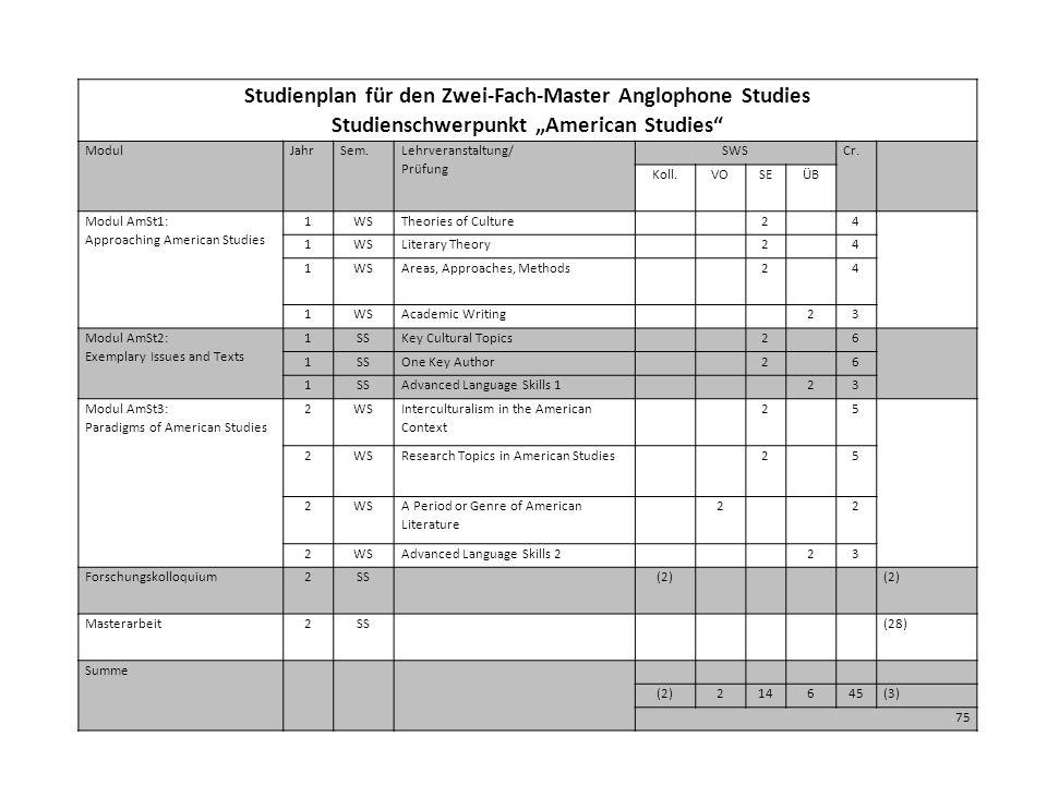"""Studienplan für den Zwei-Fach-Master Anglophone Studies Studienschwerpunkt """"American Studies ModulJahrSem."""